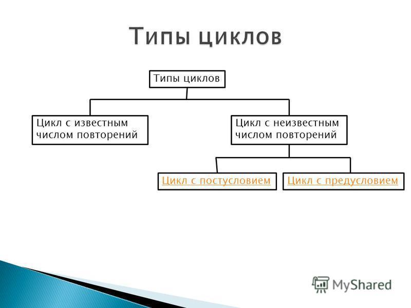Типы циклов Цикл с известным числом повторений Цикл с неизвестным числом повторений Цикл с постусловием Цикл с предусловием
