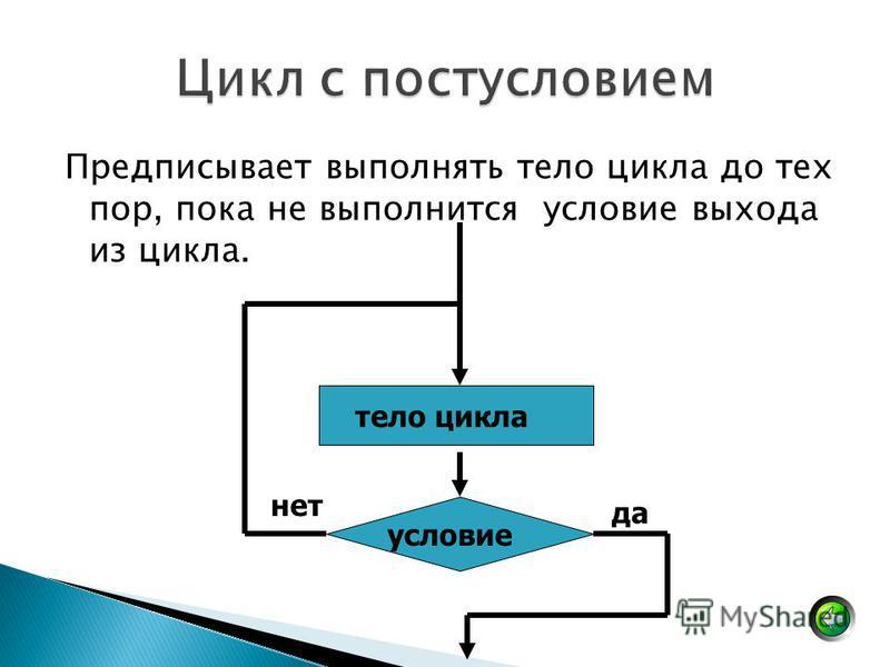 Предписывает выполнять тело цикла до тех пор, пока не выполнится условие выхода из цикла. условие тело цикла да нет
