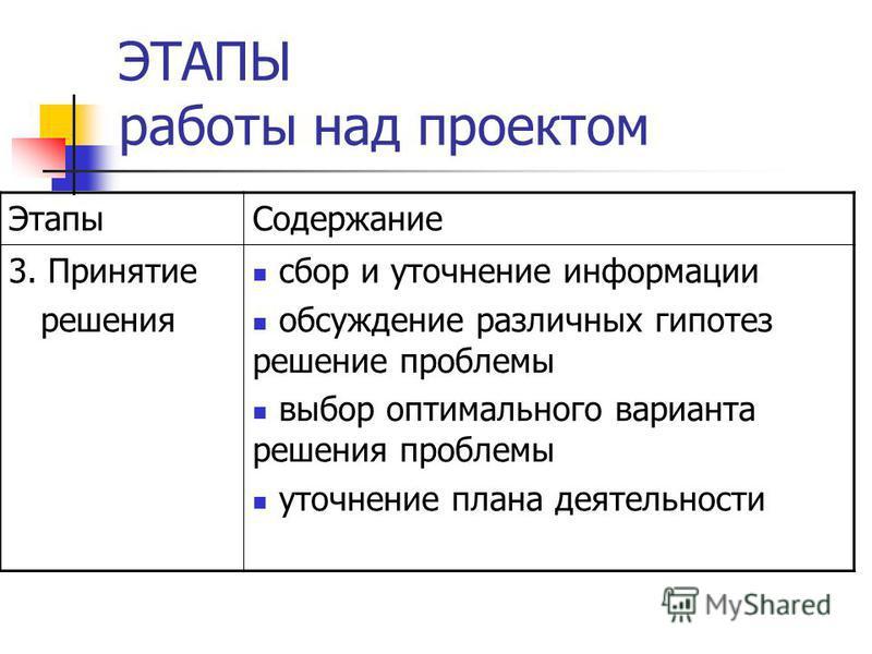 ЭТАПЫ работы над проектом Этапы Содержание 3. Принятие решения сбор и уточнение информации обсуждение различных гипотез решение проблемы выбор оптимального варианта решения проблемы уточнение плана деятельности