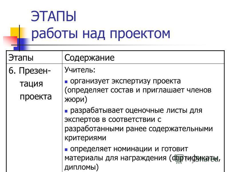 ЭТАПЫ работы над проектом Этапы Содержание 6. Презен- тация проекта Учитель: организует экспертизу проекта (определяет состав и приглашает членов жюри) разрабатывает оценочные листы для экспертов в соответствии с разработанными ранее содержательными