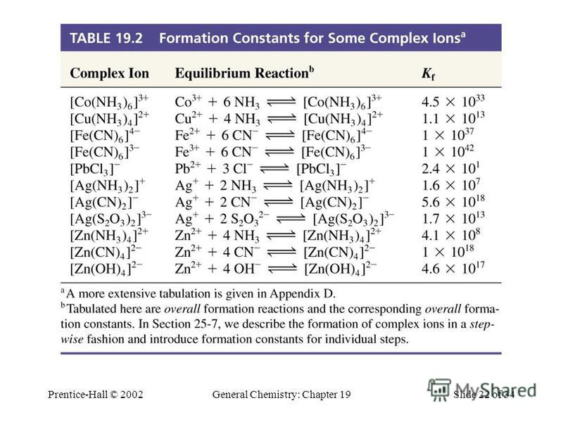 Prentice-Hall © 2002General Chemistry: Chapter 19Slide 22 of 34 Table 19.2 Formation Constants for Some Complex Ions