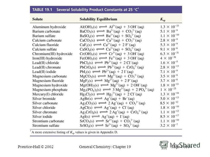 Prentice-Hall © 2002General Chemistry: Chapter 19Slide 4 of 34 Table 19-1 Several Solubility Product Constants at 25°C