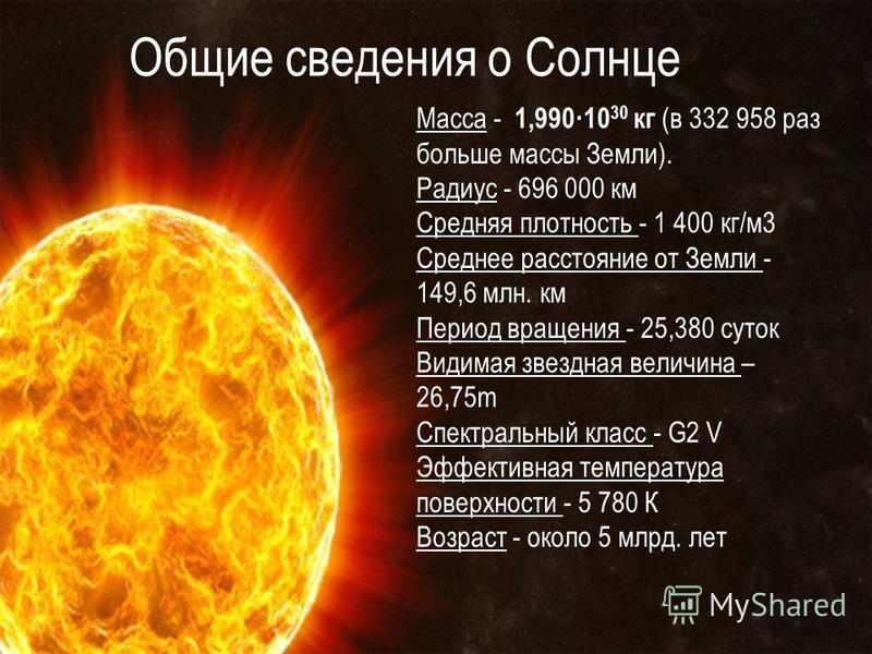 Общие сведения о Солнце Масса - 1,990·10 30 кг (в 332 958 раз больше массы Земли). Радиус - 696 000 км Средняя плотность - 1 400 кг/м 3 Среднее расстояние от Земли - 149,6 млн. км Период вращения - 25,380 суток Видимая звездная величина – 26,75m Спек