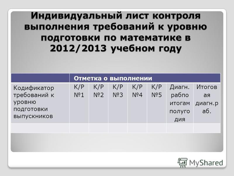 Индивидуальный лист контроля выполнения требований к уровню подготовки по математике в 2012/2013 учебном году Отметка о выполнении Кодификатор требований к уровню подготовки выпускников К/Р 1 К/Р 2 К/Р 3 К/Р 4 К/Р 5 Диагн. раб по итогам полугодия Ито