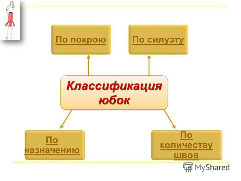 Классификация юбок По силуэту По покрою По назначению По количеству швов