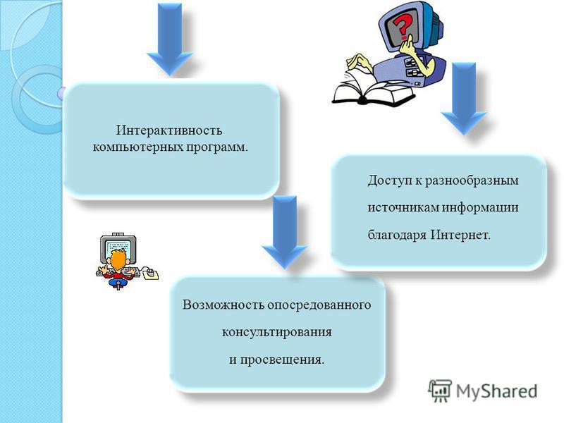 Преимущество использования ИКТ в работе логопеда Огромный интерес детей заниматься всем, что связано с компьютером. Широкие мультимедийные возможности. Возможности учитывать индивидуальные особенности и возможности каждого ребёнка.