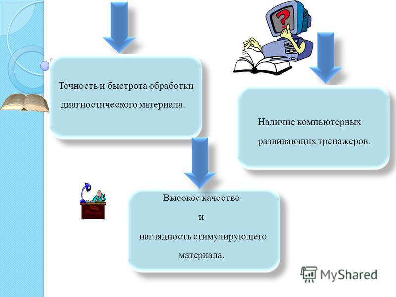 Интерактивность компьютерных программ. Доступ к разнообразным источникам информации благодаря Интернет. Возможность опосредованного консультирования и просвещения.