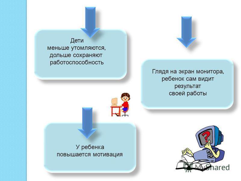 Занятие на компьютере для самого ребенка занимательная для ребенка форма экспериментирования, моделирования, классификации и сравнения. учиться говорить правильно, стремиться исправить увиденную ошибку, ищет приемы самоконтроля во время занятий у дет