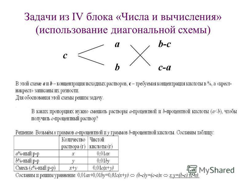 Задачи из IV блока «Числа и вычисления» (использование диагональной схемы) ЗЗЗЗ ЗЗ