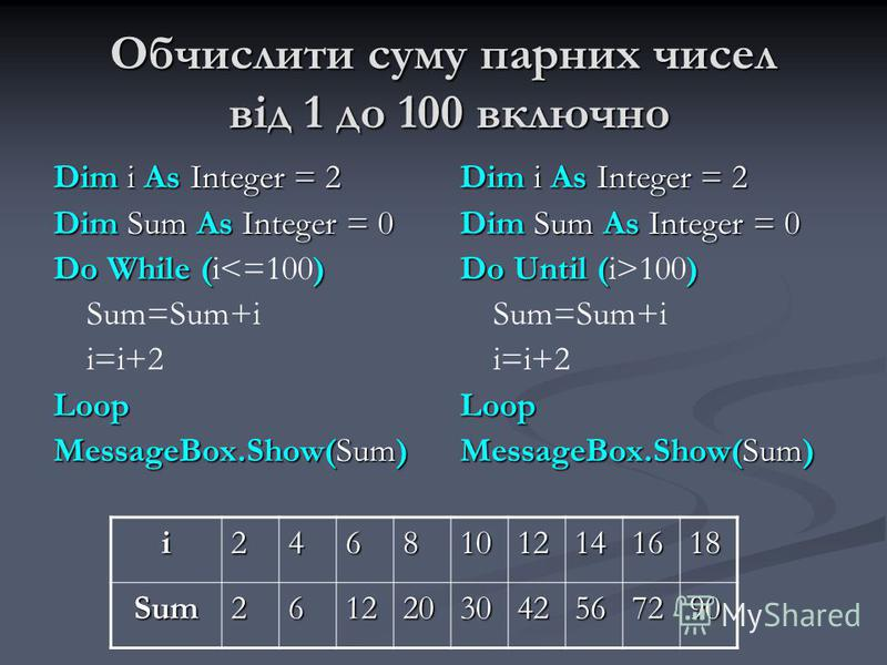 Обчислити суму парних чисел від 1 до 100 включно Dim i As Integer = 2 Dim Sum As Integer = 0 Do While () Do While (i<=100) Sum=Sum+i i=i+2Loop MessageBox.Show(Sum) Dim i As Integer = 2 Dim Sum As Integer = 0 Do Until (i>100) Sum=Sum+i i=i+2 Loop Mess