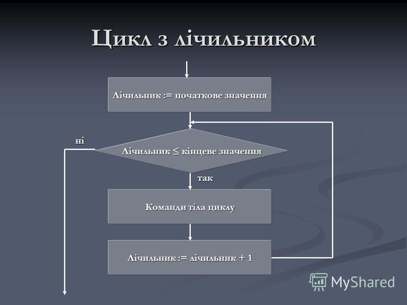 Цикл з лічильником Лічильник := початкове значення Лічильник кінцеве значення Команди тіла циклу Лічильник := лічильник + 1 ні так