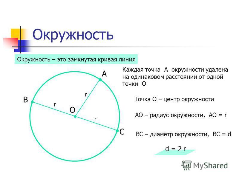 Окружность Каждая точка А окружности удалена на одинаковом расстоянии от одной точки О Окружность – это замкнутая кривая линия О А Точка О – центр окружности АО – радиус окружности, АО = r r C B ВС – диаметр окружности, ВС = d d = 2 r r r