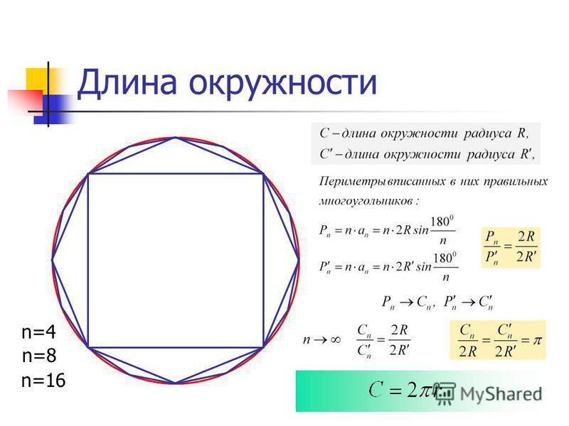Длина окружности n=4 n=8 n=16