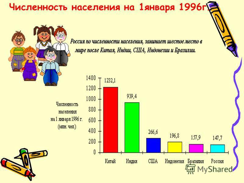 Численность населения на 1 января 1996 г.