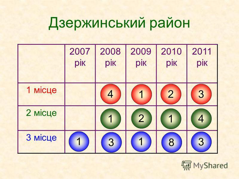 Дзержинський район 2007 рік 2008 рік 2009 рік 2010 рік 2011 рік 1 місце 2 місце 3 місце 1 4 1 3 1 2 1 2 1 8 3 4 3