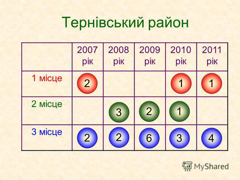 Тернівський район 2007 рік 2008 рік 2009 рік 2010 рік 2011 рік 1 місце 2 місце 3 місце 2 2 3 2 2 6 1 3 1 1 4