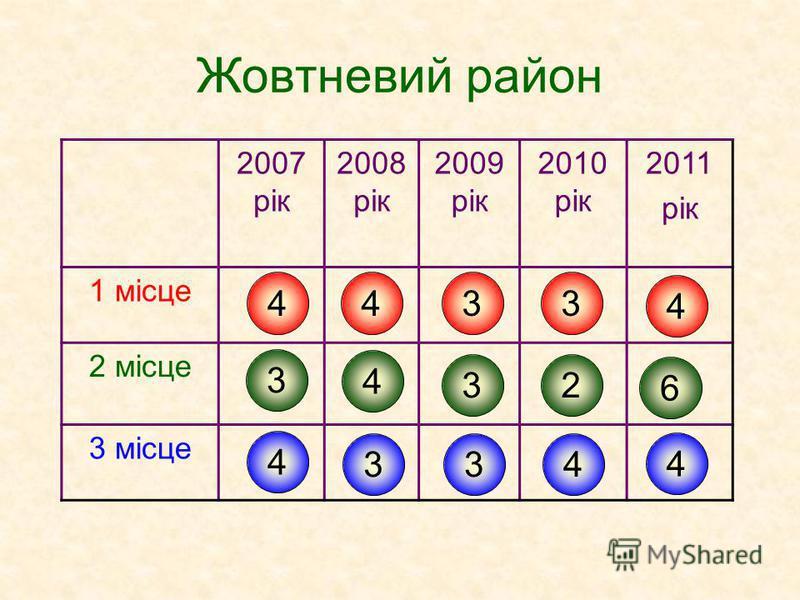 Жовтневий район 2007 рік 2008 рік 2009 рік 2010 рік 2011 рік 1 місце 2 місце 3 місце 4 3 4 4 4 3 3 3 3 3 2 4 4 6 4