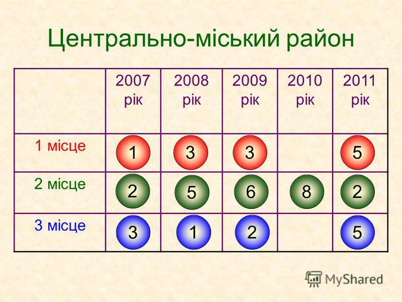 Центрально-міський район 2007 рік 2008 рік 2009 рік 2010 рік 2011 рік 1 місце 2 місце 3 місце 1 2 3 3 5 1 3 6 2 8 5 2 5