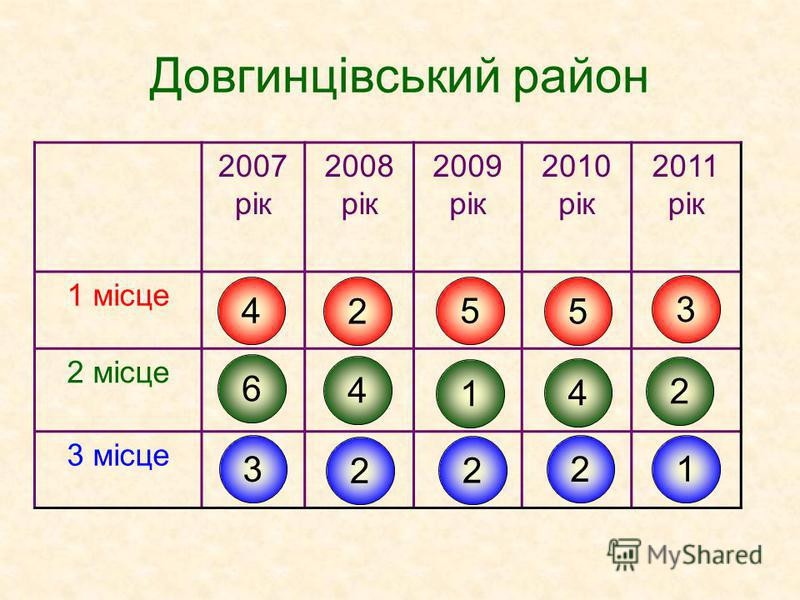 Довгинцівський район 2007 рік 2008 рік 2009 рік 2010 рік 2011 рік 1 місце 2 місце 3 місце 4 6 3 2 4 2 5 1 2 5 4 2 3 2 1