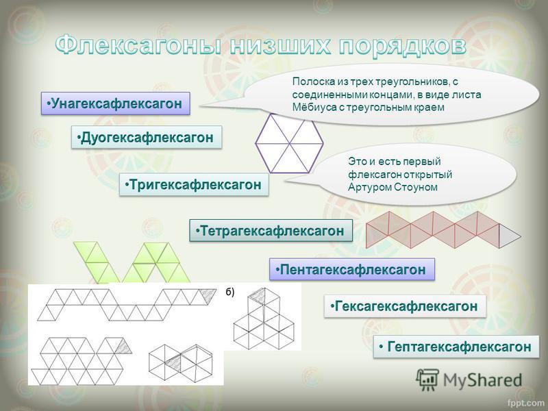 Полоска из трех треугольников, с соединенными концами, в виде листа Мёбиуса с треугольным краем Это и есть первый флексагон открытый Артуром Стоуном