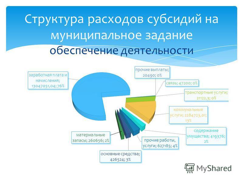 Структура расходов субсидий на муниципальное задание обеспечение деятельности