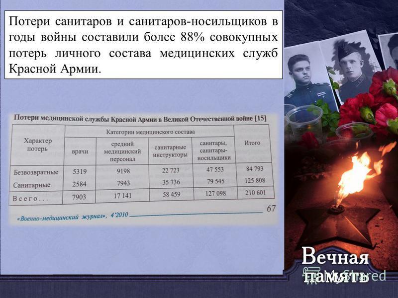 Потери санитаров и санитаров-носильщиков в годы войны составили более 88% совокупных потерь личного состава медицинских служб Красной Армии.