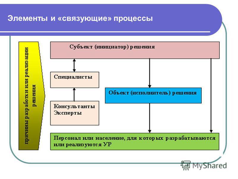 Элементы и «связующие» процессы