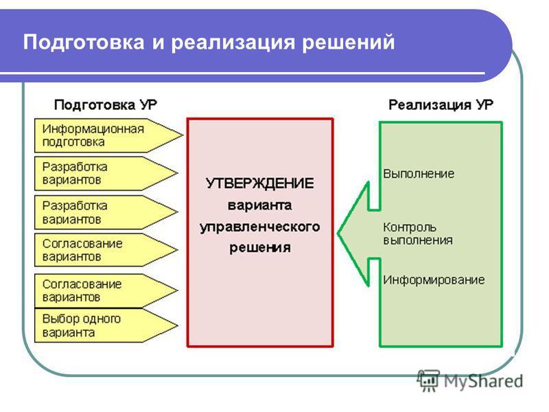 Подготовка и реализация решений