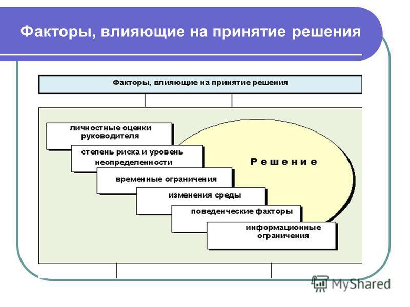 Факторы, влияющие на принятие решения