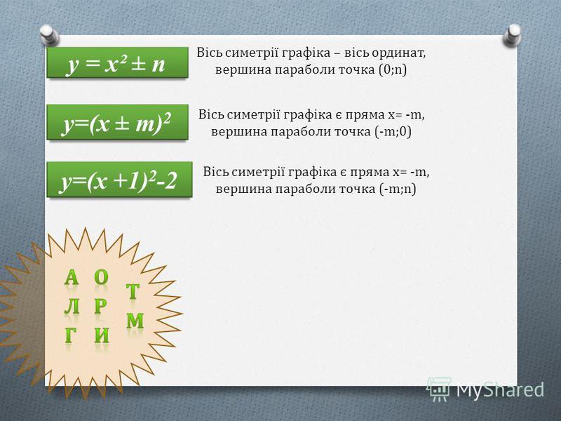 у = х² ± п Вісь симетрії графіка – вісь ординат, вершина параболи точка (0;n) у=(х ± m) 2 Вісь симетрії графіка є пряма х= -m, вершина параболи точка (-m;0) у=(х +1) 2 -2 Вісь симетрії графіка є пряма х= -m, вершина параболи точка (-m;n) 1.Знайти вер