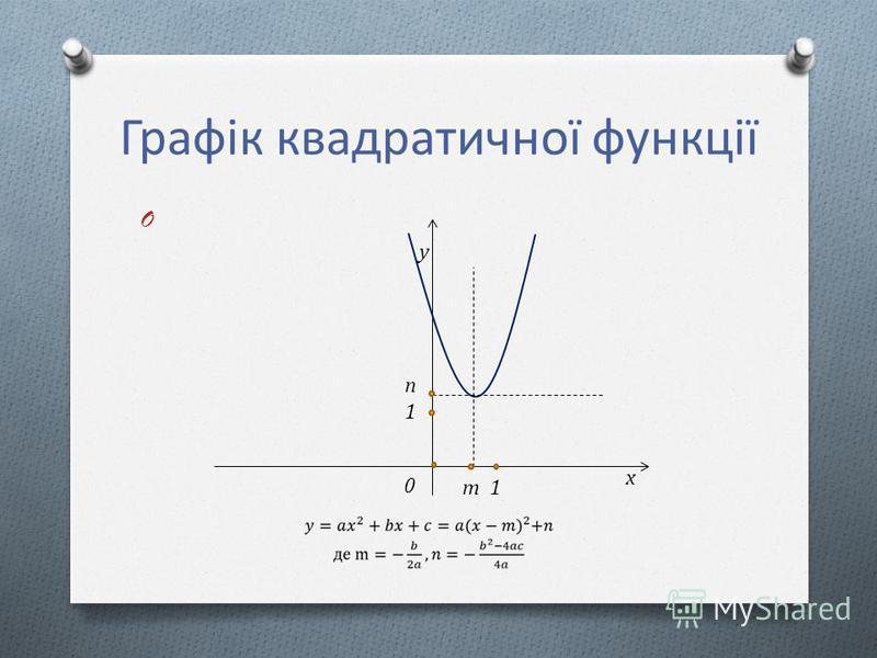 Графік квадратичної функції O x y m 1 n1n1 0