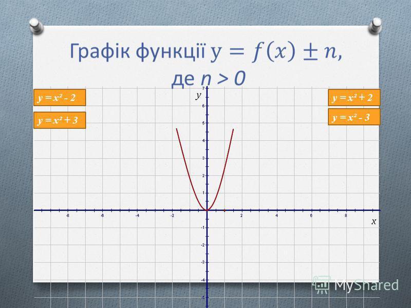у = х² - 3 у = х² + 2 у = х² + 3 у = х² - 2 x у
