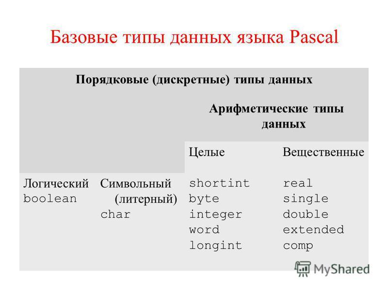 Базовые типы данных языка Pascal Порядковые (дискретные) типы данных Арифметические типы данных Целые Вещественные Логический boolean Символьный (литерный) char shortint byte integer word longint real single double extended comp