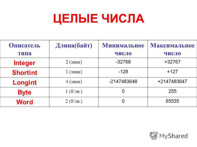 ЦЕЛЫЕ ЧИСЛА Описатель типа Длина(байт)Минимальное число Максимальное число Integer 2 (знак) -32768+32767 Shortint 1 (знак) -128+127 Longint 4 (знак) -2147483648+2147483647 Byte 1 (б/зн.) 0255 Word 2 (б/зн.) 065535
