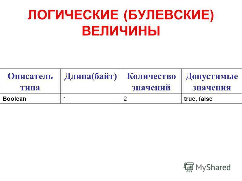ЛОГИЧЕСКИЕ (БУЛЕВСКИЕ) ВЕЛИЧИНЫ Описатель типа Длина(байт)Количество значений Допустимые значения Boolean12true, false