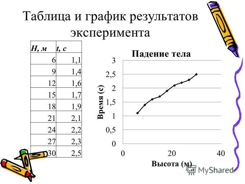 Таблица и график результатов эксперимента H, мt, с 61,1 91,4 121,6 151,7 181,9 212,1 242,2 272,3 302,5