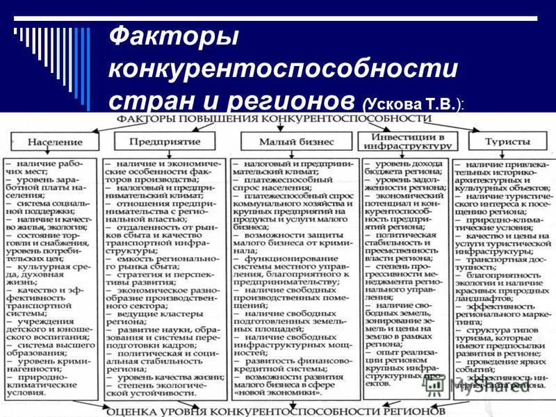 Факторы конкурентоспособности стран и регионов (Ускова Т.В.):