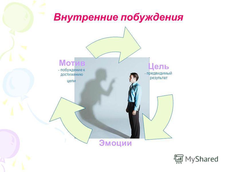 Цель предвидимый результат Эмоции Мотив - побуждение к достижению цели Внутренние побуждения