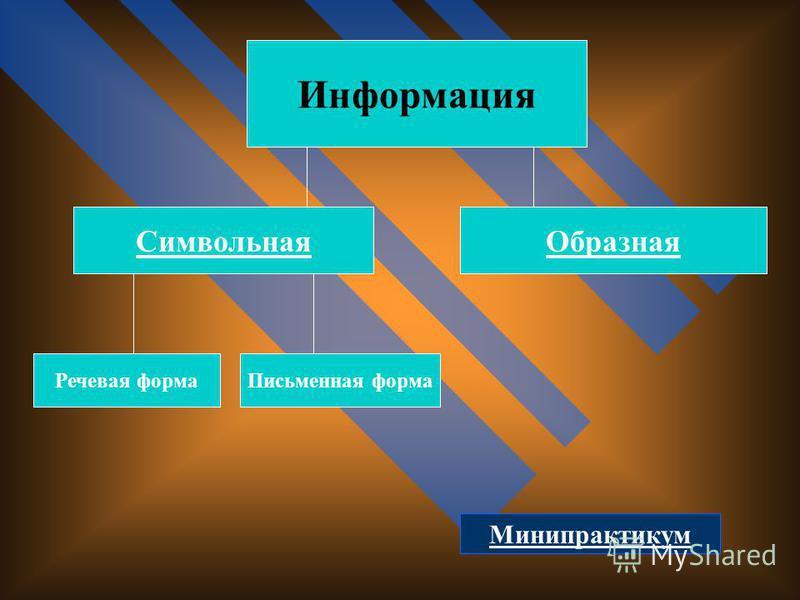 Информация Образная Символьная Речевая форма Письменная форма Минипрактикум