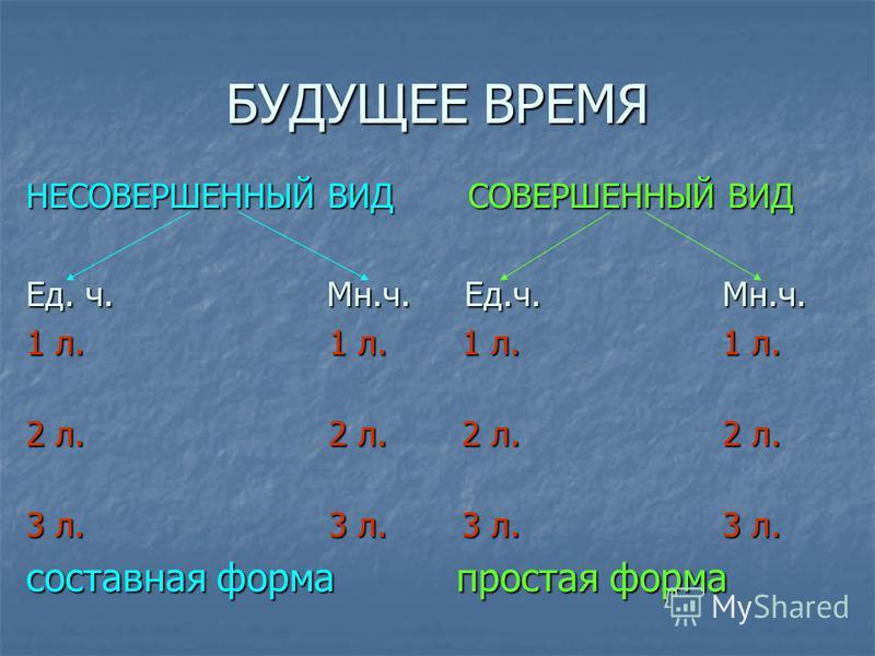 БУДУЩЕЕ ВРЕМЯ НЕСОВЕРШЕННЫЙ ВИД СОВЕРШЕННЫЙ ВИД Ед. ч. Мн.ч. Ед.ч. Мн.ч. 1 л. 1 л. 1 л. 1 л. 2 л. 2 л. 2 л. 2 л. 3 л. 3 л. 3 л. 3 л. составная форма простая форма
