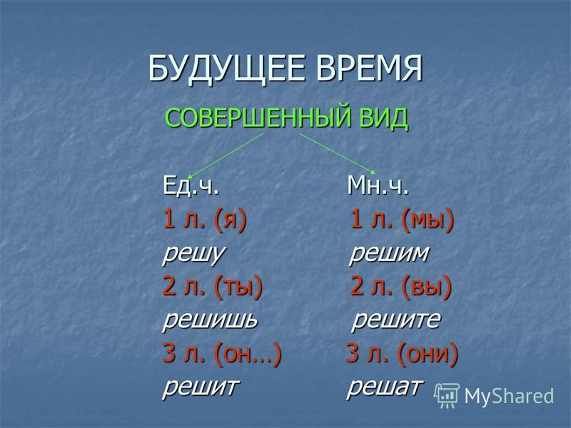 БУДУЩЕЕ ВРЕМЯ СОВЕРШЕННЫЙ ВИД Ед.ч. Мн.ч. 1 л. (я) 1 л. (мы) 1 л. (я) 1 л. (мы) решу решим решу решим 2 л. (ты) 2 л. (вы) 2 л. (ты) 2 л. (вы) решишь решите решишь решите 3 л. (он…) 3 л. (они) 3 л. (он…) 3 л. (они) решит решат решит решат