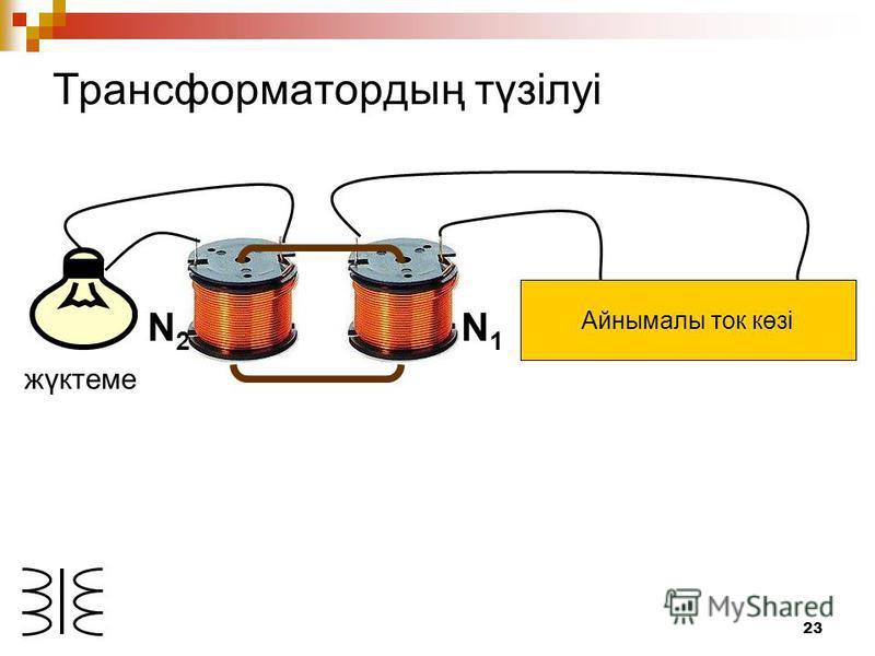 23 Айнымалы ток көзі N1N1 N2N2 жүктеме Трансформатордың түзілуі
