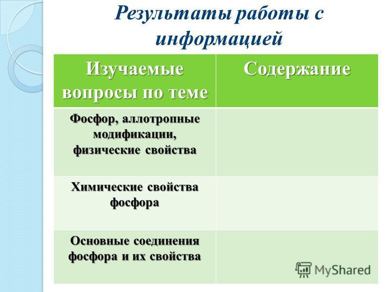 Результаты работы с информацией Изучаемые вопросы по теме Содержание Фосфор, аллотропные модификации, физические свойства Химические свойства фосфора Основные соединения фосфора и их свойства