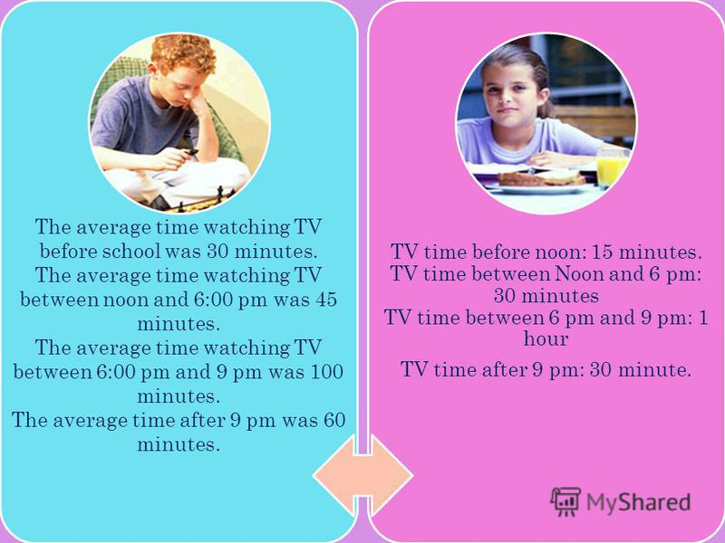 The average time watching TV before school was 30 minutes. The average time watching TV between noon and 6:00 pm was 45 minutes. The average time watching TV between 6:00 pm and 9 pm was 100 minutes. The average time after 9 pm was 60 minutes. TV tim