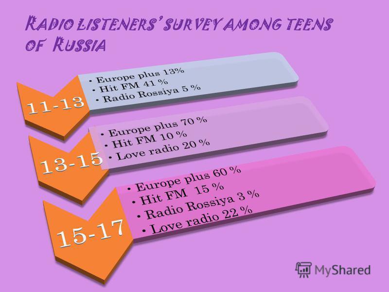 R ADIO LISTENERS SURVEY AMONG TEENS OF R USSIA