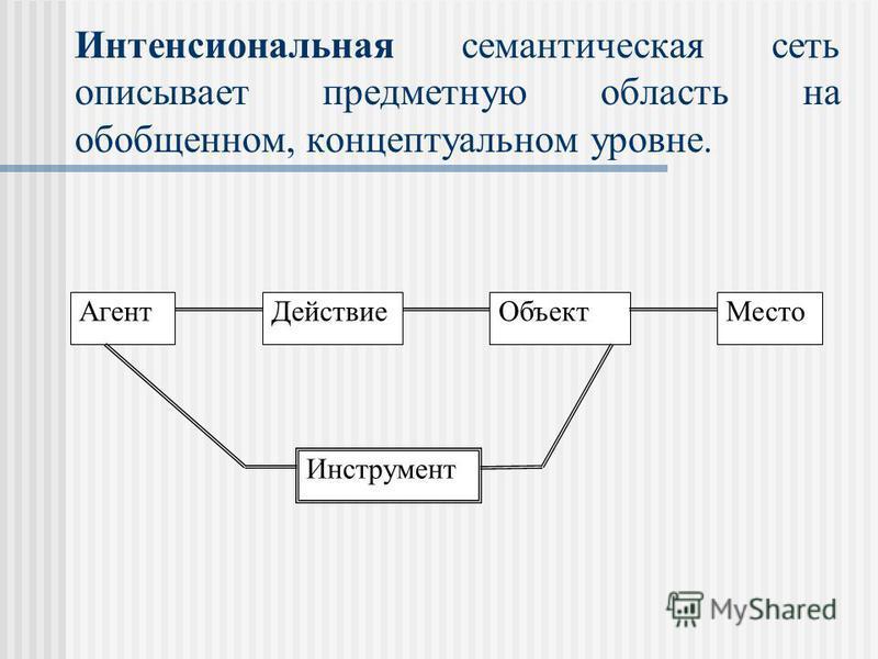 Интенсиональная семантическая сеть описывает предметную область на обобщенном, концептуальном уровне. Агент ДействиеОбъект Место Инструмент