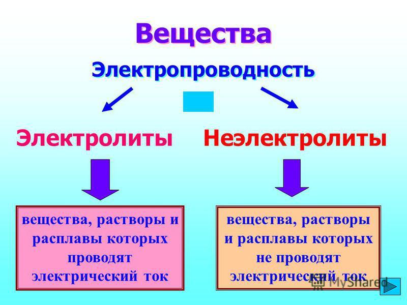 вещества, растворы и расплавы которых проводят электрический ток Вещества Электропроводность Электролиты Неэлектролиты вещества, растворы и расплавы которых не проводят электрический ток
