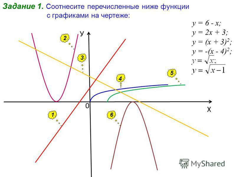 0 Х У Задание 1. Соотнесите перечисленные ниже функции с графиками на чертеже: 1 2 6 4 3 5 у = 6 - х; у = 2 х + 3; у = (х + 3) 2 ; у = -(х - 4) 2 ;