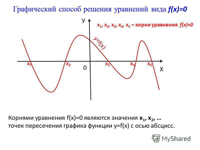 Корнями уравнения f(x)=0 являются значения х 1, х 2, … точек пересечения графика функции y=f(x) с осью абсцисс. Графический способ решения уравнений вида f(x)=0 0 Х У у=f(х) х 1 х 1 х 2 х 2 х 3 х 3 х 4 х 4 х 5 х 5 х 1, х 2, х 3, х 4, х 5 – корни урав