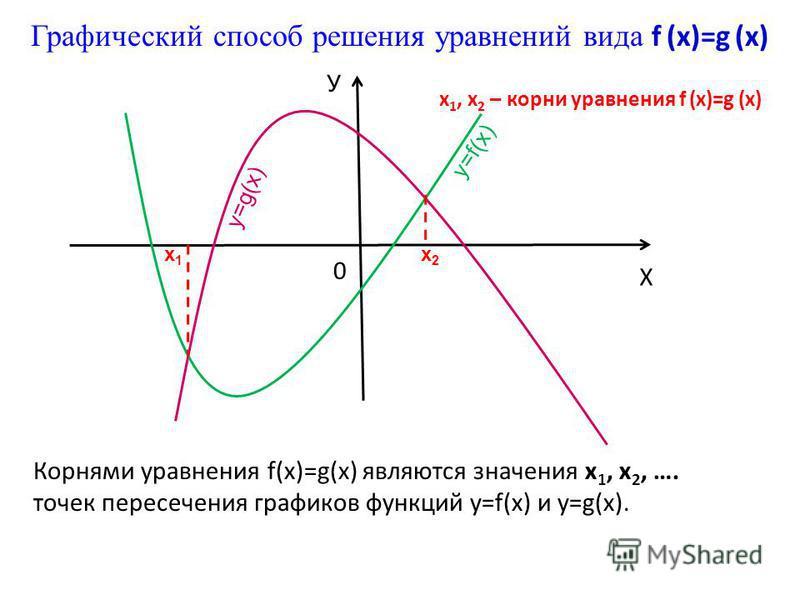 Корнями уравнения f(x)=g(x) являются значения х 1, х 2, …. точек пересечения графиков функций y=f(x) и у=g(x). Графический способ решения уравнений вида f (x)=g (x) 0 Х У у=f(х) х 1 х 1 х 2 х 2 у=g(х) х 1, х 2 – корни уравнения f (x)=g (x)